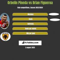 Orbelin Pineda vs Brian Figueroa h2h player stats