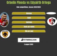 Orbelin Pineda vs Edyairth Ortega h2h player stats