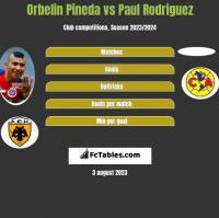 Orbelin Pineda vs Paul Rodriguez h2h player stats