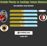 Orbelin Pineda vs Santiago Tomas Gimenez h2h player stats