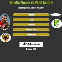 Orbelin Pineda vs Fidel Ambriz h2h player stats