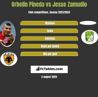 Orbelin Pineda vs Jesse Zamudio h2h player stats