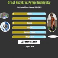 Orest Kuzyk vs Pyłyp Budkiwski h2h player stats