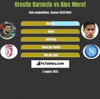 Orestis Karnezis vs Alex Meret h2h player stats