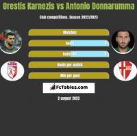 Orestis Karnezis vs Antonio Donnarumma h2h player stats