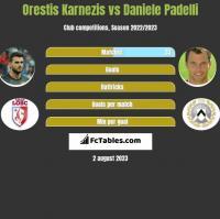 Orestis Karnezis vs Daniele Padelli h2h player stats