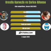 Orestis Karnezis vs Enrico Alfonso h2h player stats