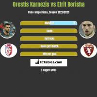 Orestis Karnezis vs Etrit Berisha h2h player stats