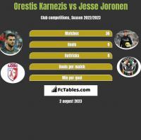 Orestis Karnezis vs Jesse Joronen h2h player stats