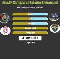 Orestis Karnezis vs Lorenzo Andrenacci h2h player stats