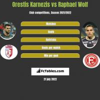 Orestis Karnezis vs Raphael Wolf h2h player stats