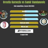 Orestis Karnezis vs Samir Handanovic h2h player stats