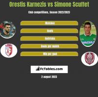 Orestis Karnezis vs Simone Scuffet h2h player stats