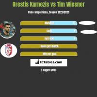 Orestis Karnezis vs Tim Wiesner h2h player stats