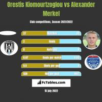 Orestis Kiomourtzoglou vs Alexander Merkel h2h player stats