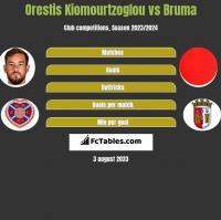 Orestis Kiomourtzoglou vs Bruma h2h player stats