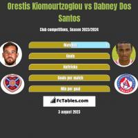 Orestis Kiomourtzoglou vs Dabney Dos Santos h2h player stats