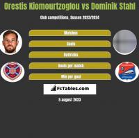 Orestis Kiomourtzoglou vs Dominik Stahl h2h player stats