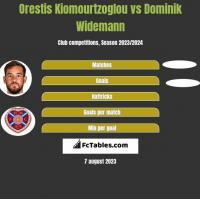 Orestis Kiomourtzoglou vs Dominik Widemann h2h player stats