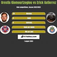Orestis Kiomourtzoglou vs Erick Gutierrez h2h player stats