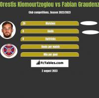 Orestis Kiomourtzoglou vs Fabian Graudenz h2h player stats