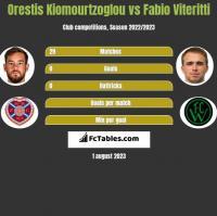 Orestis Kiomourtzoglou vs Fabio Viteritti h2h player stats