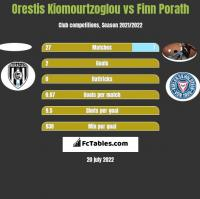 Orestis Kiomourtzoglou vs Finn Porath h2h player stats