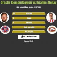 Orestis Kiomourtzoglou vs Ibrahim Afellay h2h player stats