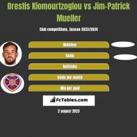 Orestis Kiomourtzoglou vs Jim-Patrick Mueller h2h player stats