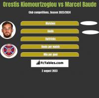 Orestis Kiomourtzoglou vs Marcel Baude h2h player stats