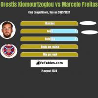 Orestis Kiomourtzoglou vs Marcelo Freitas h2h player stats