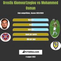 Orestis Kiomourtzoglou vs Mohammed Osman h2h player stats