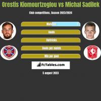Orestis Kiomourtzoglou vs Michal Sadilek h2h player stats