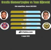 Orestis Kiomourtzoglou vs Teun Bijleveld h2h player stats