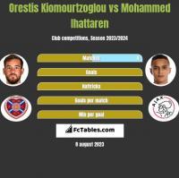 Orestis Kiomourtzoglou vs Mohammed Ihattaren h2h player stats