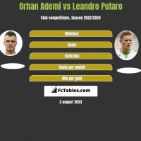 Orhan Ademi vs Leandro Putaro h2h player stats