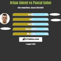 Orhan Ademi vs Pascal Sohm h2h player stats