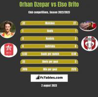 Orhan Dzepar vs Elso Brito h2h player stats