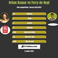 Orhan Dzepar vs Ferry de Regt h2h player stats