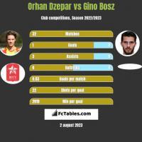 Orhan Dzepar vs Gino Bosz h2h player stats