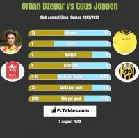 Orhan Dzepar vs Guus Joppen h2h player stats