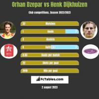 Orhan Dzepar vs Henk Dijkhuizen h2h player stats