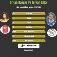 Orhan Dzepar vs Istvan Bakx h2h player stats