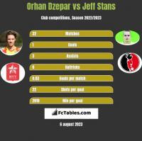 Orhan Dzepar vs Jeff Stans h2h player stats
