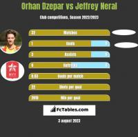 Orhan Dzepar vs Jeffrey Neral h2h player stats