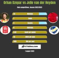 Orhan Dzepar vs Jelle van der Heyden h2h player stats