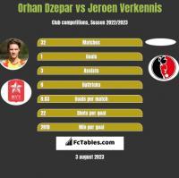 Orhan Dzepar vs Jeroen Verkennis h2h player stats