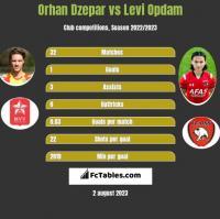 Orhan Dzepar vs Levi Opdam h2h player stats