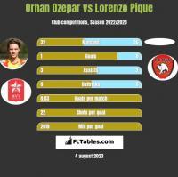 Orhan Dzepar vs Lorenzo Pique h2h player stats