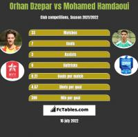 Orhan Dzepar vs Mohamed Hamdaoui h2h player stats
